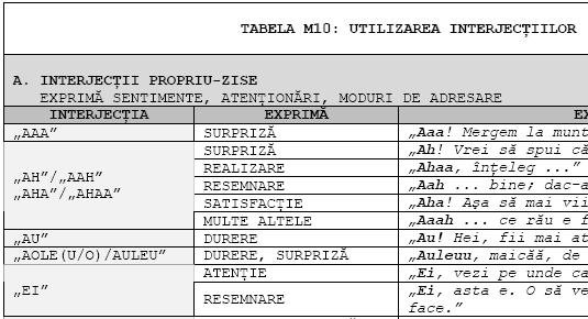 Limba română: categoria morfologică a interjecţiei - Note ...